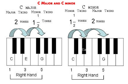 The key house music chords for Classic house chords